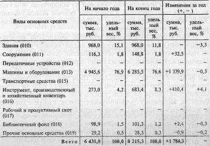 При анализе основных средств бюджетного учреждения