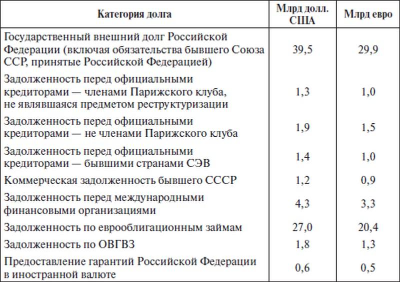 кредит 500 тысяч рублей на 5 лет